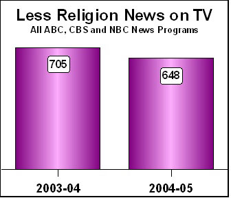 Chart: Less Religion News on TV