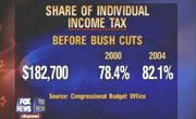 Fox: Share of Individual Income Tax