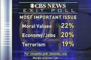 CBS News Exit Poll: Most Important Issues