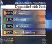 Democrats Dissatisfied with Bush