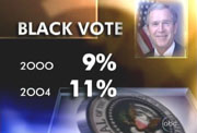 ABC's on-screen graphic: Black Vote